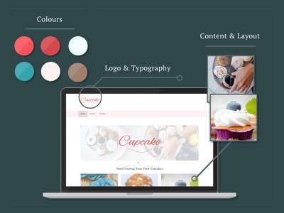 Anatomy Of Design typography logo layout content colours web website design anatomy
