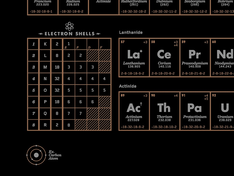 Periodic table print by colin mumbach dribbble periodictable 2 urtaz Images
