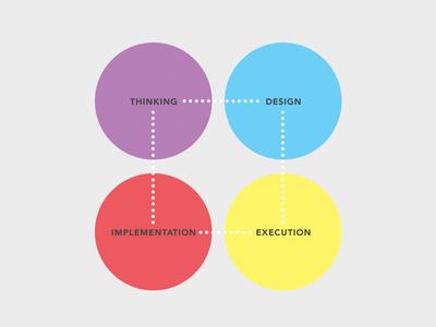 Design Cricles