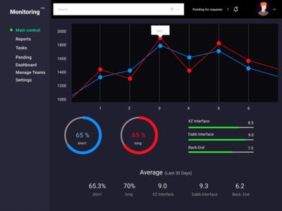 Daily UI 021 :: Monitoring