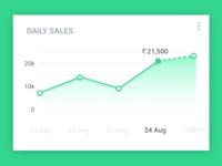 Sales Chart