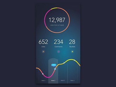 DailyUi #018 Analytic Chart dashboard 018 pie chart analytic analytic chart minimal interface ux dailyui clean ui design