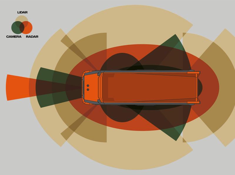 Sensors in Scania AXL automation radar lidar camera concept scania truck autonomous sensor sensors