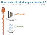 Air Leakage Infographic