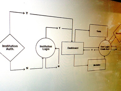 Login Journey flow ux task flow