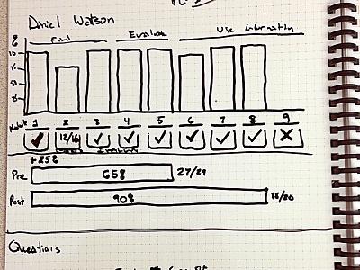 Sketching Progress Chart ux sketch information design