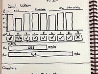 Sketching Progress Chart