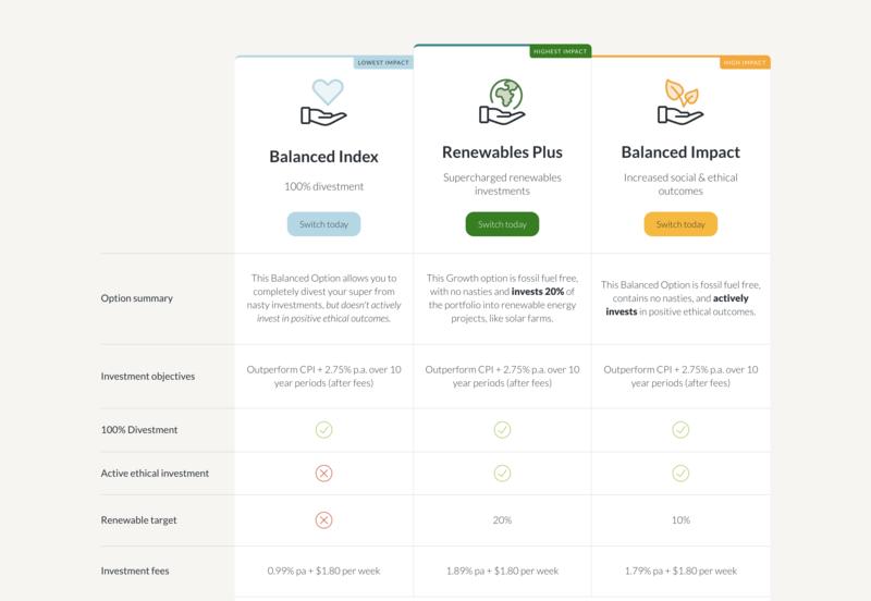 Future Super investment option comparison table webdesign renewable energy sustainability design australia climatechange webflow css grid