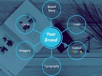 Essential elements of a brand style - Infographic