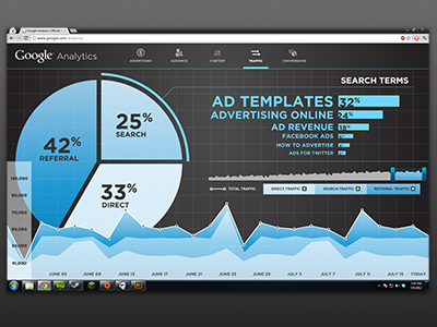 Google Analytics (for fun) analytics charts graph chart