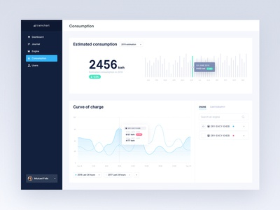 Consumption dashboard curve chart app ui dashboard