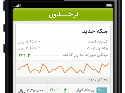 Nerkhdoon - Profile mobile finance chart