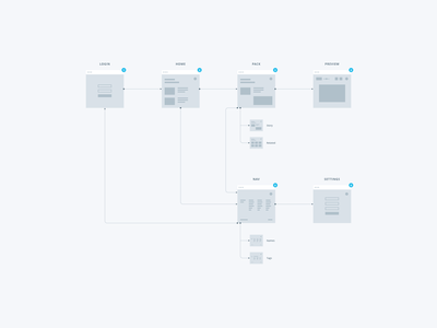 User Flow ux diagram minimal wireframe webapp app process sitemap flow chart gray blue
