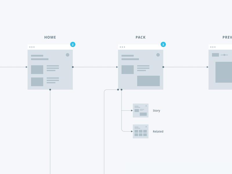 User Flow ux diagram minimal wireframe webapp app process sitemap flow chart gray blue