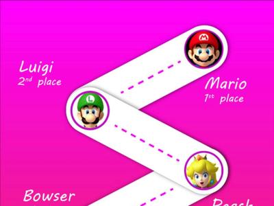 Mario Kart race results