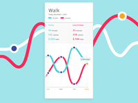 Simple Walking Analytics Chart Concept