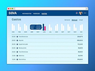 Analytics Chart daily ui 018 analytics chart web uxdesign ux ui uidesign