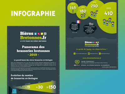 Infographic about craft beer in Brittany (FRANCE) graphic design brand identity brand design vector illustration craft brewery brewery information design infographics infographic design craft beer craft