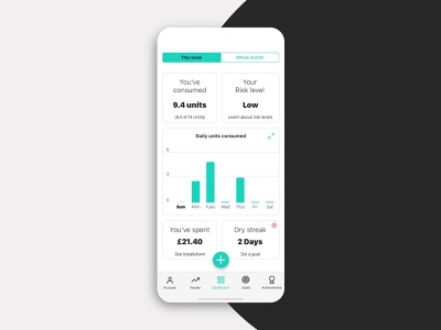 Drinks Tracker - Dashboard page mockup concept iphone xs iphone health app health light theme dashboard tracker alcohol drinks