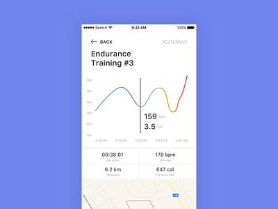 Training app distance hearth feed app training