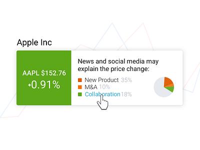 Stock Price Explanation widget stocks money market invest fintech finance exchange apple