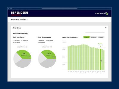 Berendsen admin panel graph plot diagram chart dashboad analytics data visualization web app ui