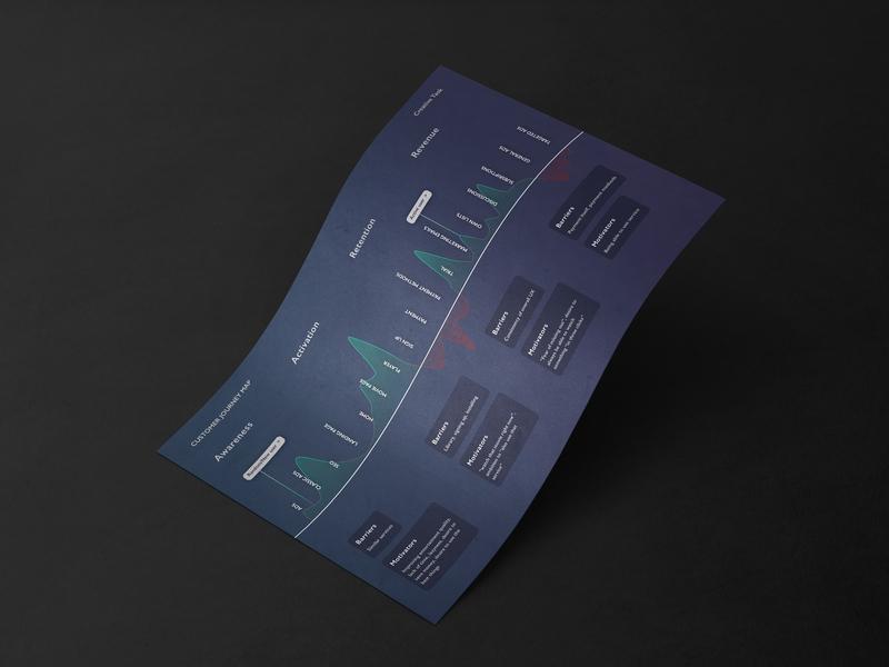 Stream Service – Customer Journey Map paper mockup emotions data analytics stats darkmode black blue timeline ux design contented minimalist minimalistic clean dark user story userflow customer journey map cjm