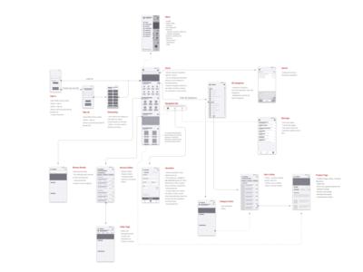 User Flow for a B2B E-commerce App