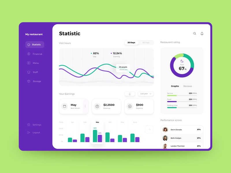 Restaurant dashboard design data stats food managment platform interface ui financial caffee place colorful staff chart statistic dashboard