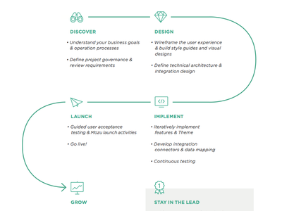 Solution Development Chart arrow green flow process icons chart
