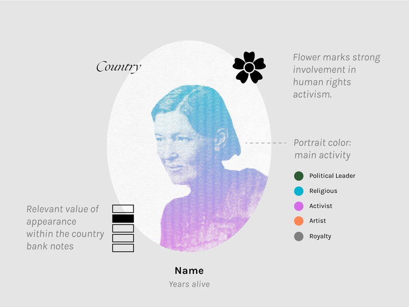 Noteable Women information design illustration drawing infographic data chart data visualization