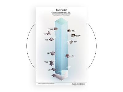 Sea-Level Rise dataviz infographic photoshop data viz data visualization illustration collage collageart