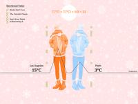 Relative Temperatures