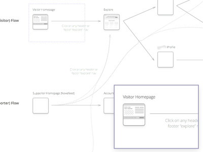 Thumbnail Wireframe Flow diagram ui ux flow wireframe thumbnails thumbnail