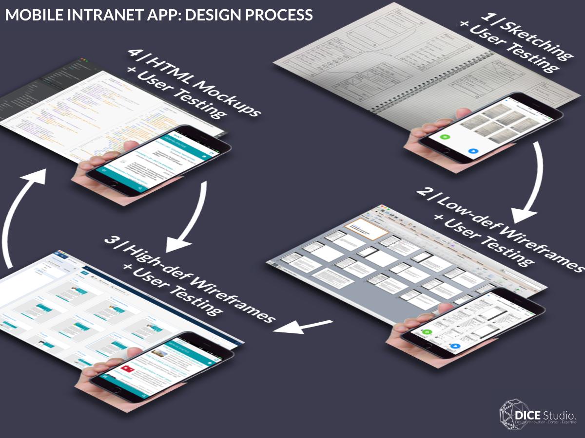 Mobile Intranet App: Design Process (2015) marvelapp material design android ios angularjs indigo.design design process user testing wireframes sketching ui ux