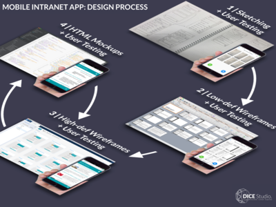 Mobile Intranet App: Design Process (2015) marvelapp material design android ios angularjs indigo.design design process user testing wireframes sketching ui ux