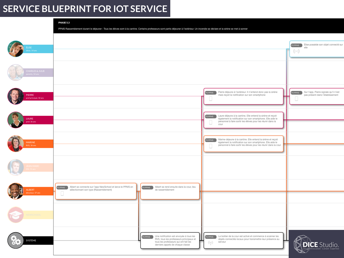 Service Blueprint for IoT Service (2016) ux iot service blueprint