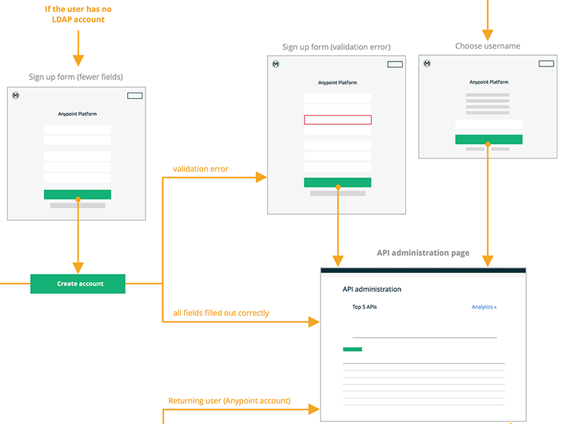 Sign up - user flow diagram user flow sitemap ux diagram sign up sketch