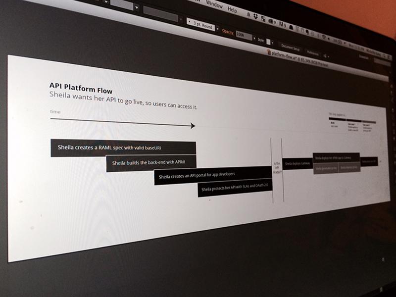 Linear user flow user flow ux diagram illustrator tasks use case persona