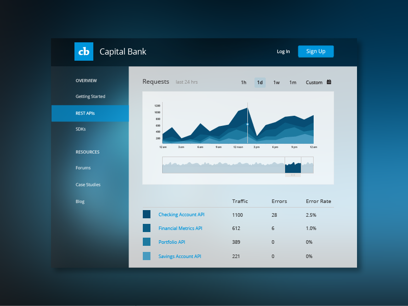 Dashboard - dribbblified! api dashboard dribbble graph graphs analytics data time metrics sidebar