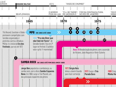 30 brazilian records infographic brazilian music timeline news design information graphics data visualization