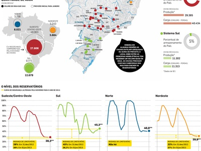 Brazil's power source energy infographic power line charts data visualization news design