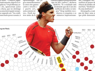 Nadal victories tennis nadal infographic chart data visualization