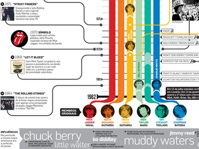 Rolling Stones 5.0 rolling stones infographic news design data visualization music