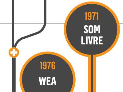 Music labels in Brazil infographic infografia music label music industry data visualization diagram news design