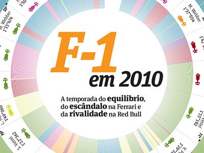 F1 2010 f1 race infographic vettel webber alonso news design data visualization