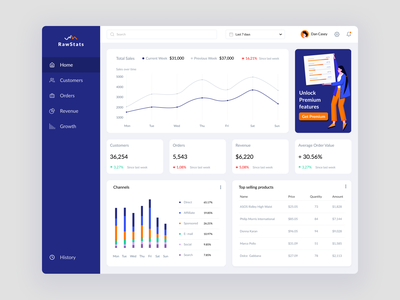 Ecommerce web dashboard concept business work ecommerce dashboard ux ui design web vector illustration dribbble uigiants