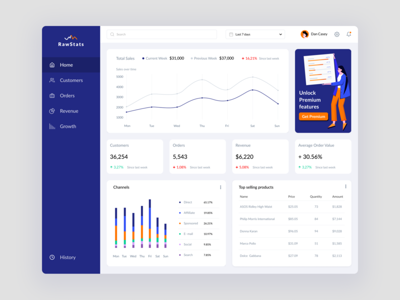 Ecommerce web dashboard concept business work ecommerce dashboard ux ui design web vector illustration dribbble uigiants