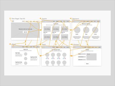 WireframesInSketch flow startbootstrap github web ui wireframe design sketch