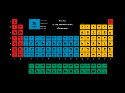 Blocks in the periodic table of elements